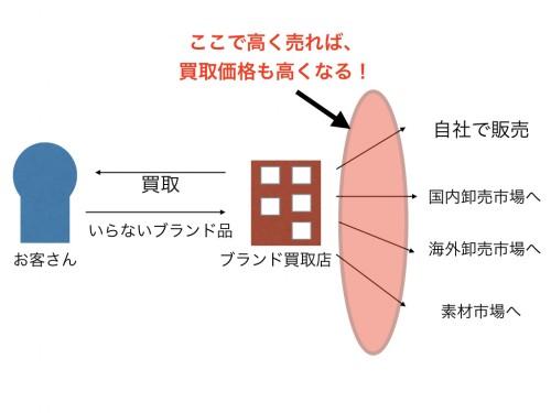 ブランド買取店 ビジネスモデル.001