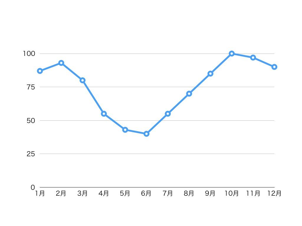 グラフ2(コート.001